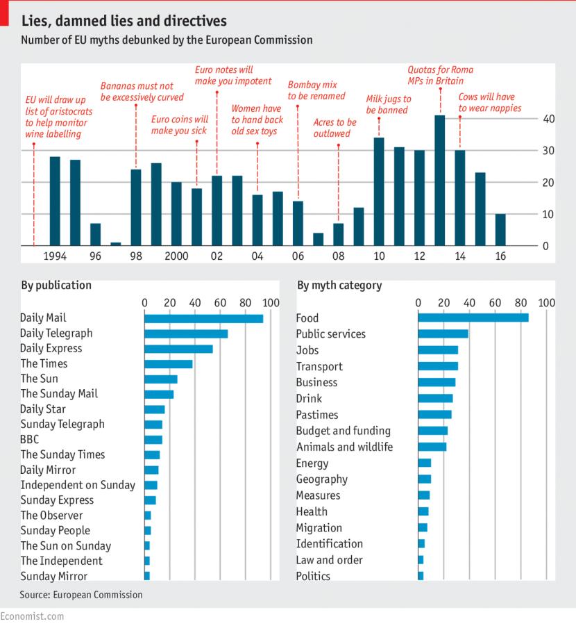 economist-debunked-euromyths