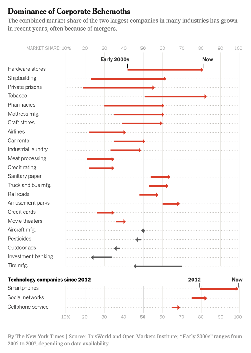 NYT industry concentration by sector
